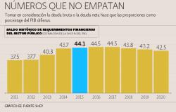 LA DEUDA PUBLICA DE MEXICO, ES DEL DOMINIO MUNDIAL