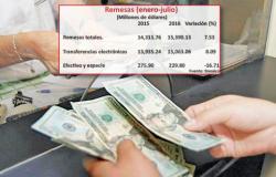 Las remesas de mexicanos en el extranjero escalan 7.5%: Banxico