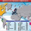 Desaprovecha México 12 tratados comerciales