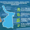 Tamaulipas es referente industrial a nivel nacional