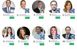 Maki Ortiz la mejor alcaldesa de Tamaulipas y la quinta más destacada en MÉXICO