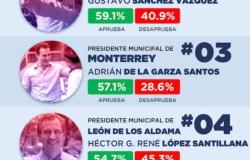 Segundo ranking nacional de Alcaldes